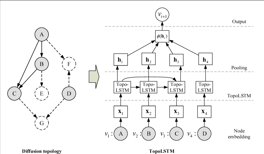Figure 2 for Topological Recurrent Neural Network for Diffusion Prediction