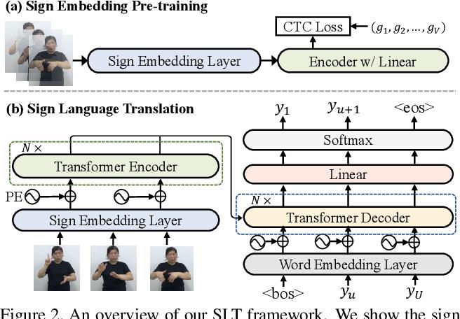 Figure 3 for Improving Sign Language Translation with Monolingual Data by Sign Back-Translation