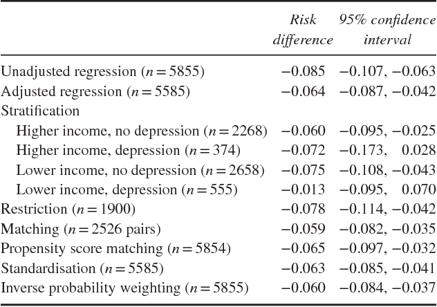 Squeezing Observational Data For Better Causal Inference Methods