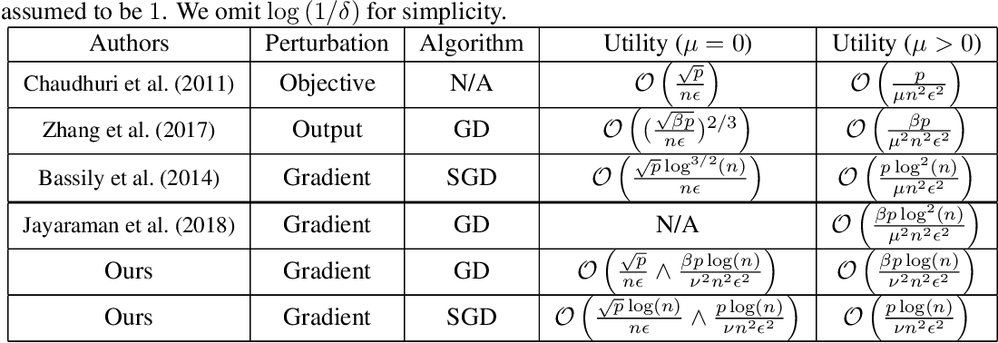 Figure 1 for Gradient Perturbation is Underrated for Differentially Private Convex Optimization