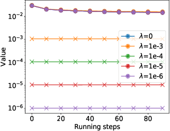 Figure 2 for Gradient Perturbation is Underrated for Differentially Private Convex Optimization