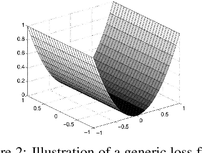 Figure 3 for Gradient Perturbation is Underrated for Differentially Private Convex Optimization