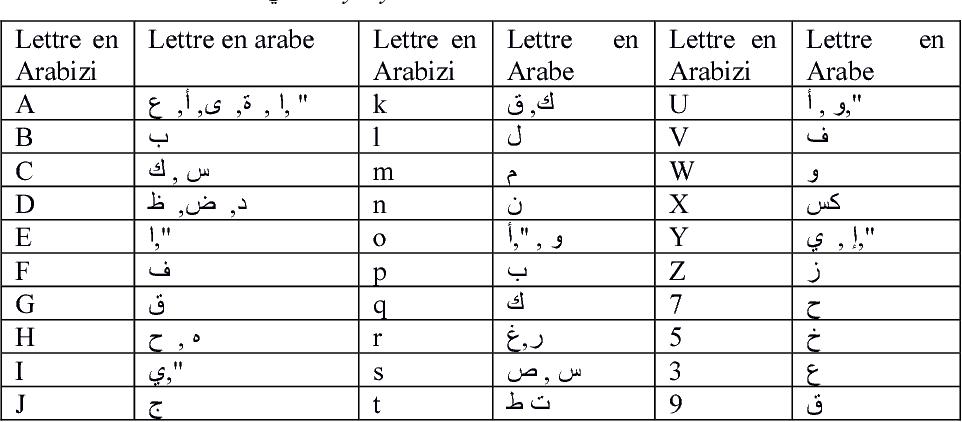 Figure 1 for Hybrid approach for transliteration of Algerian arabizi: a primary study