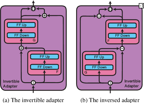 Figure 3 for MAD-X: An Adapter-based Framework for Multi-task Cross-lingual Transfer
