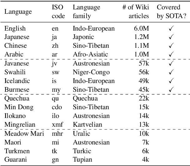 Figure 2 for MAD-X: An Adapter-based Framework for Multi-task Cross-lingual Transfer