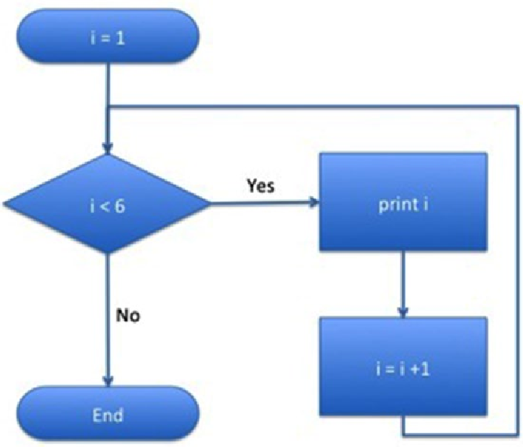 Figure 6-2 from Python, PyGame and Raspberry Pi Game Development