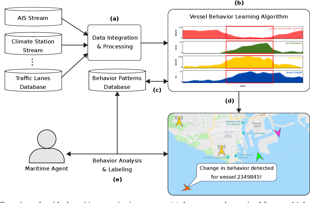 Figure 3 for Challenges in Vessel Behavior and Anomaly Detection: From Classical Machine Learning to Deep Learning