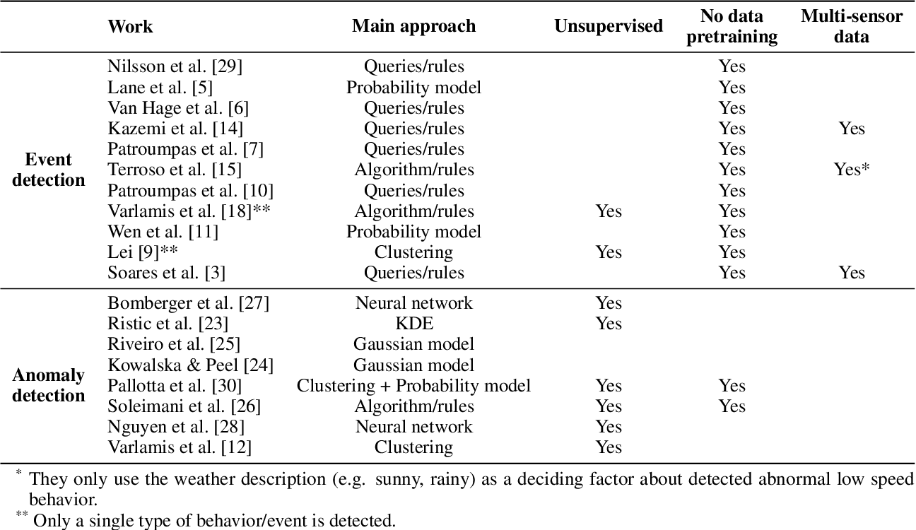 Figure 2 for Challenges in Vessel Behavior and Anomaly Detection: From Classical Machine Learning to Deep Learning
