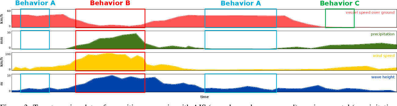 Figure 4 for Challenges in Vessel Behavior and Anomaly Detection: From Classical Machine Learning to Deep Learning