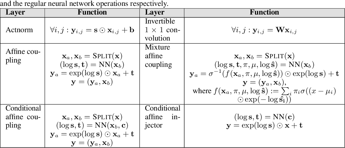 Figure 2 for Generative Flows with Invertible Attentions