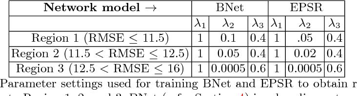 Figure 2 for Analyzing Perception-Distortion Tradeoff using Enhanced Perceptual Super-resolution Network