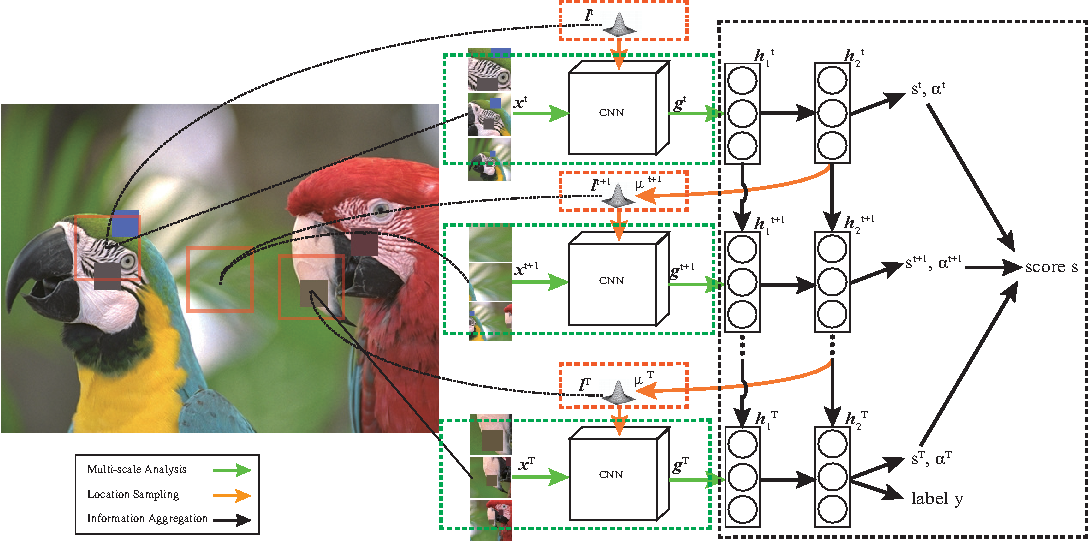 Figure 1 for An Attention-Driven Approach of No-Reference Image Quality Assessment