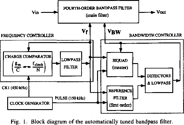 Figure 1 from A 10 7-MHz 68-dB SNR CMOS continuous-time filter with