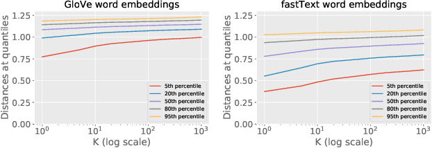 Figure 1 for Privacy- and Utility-Preserving Textual Analysis via Calibrated Multivariate Perturbations