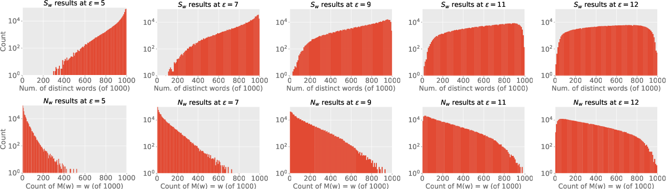 Figure 3 for Privacy- and Utility-Preserving Textual Analysis via Calibrated Multivariate Perturbations