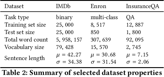 Figure 4 for Privacy- and Utility-Preserving Textual Analysis via Calibrated Multivariate Perturbations
