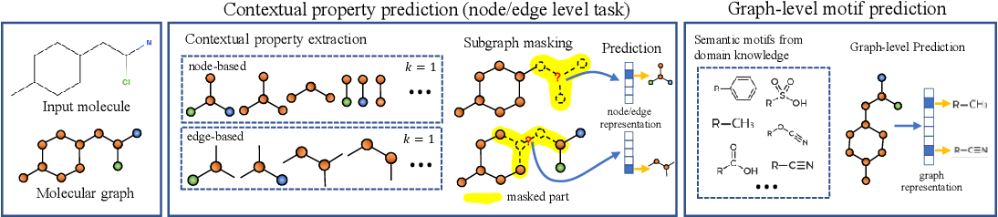 Figure 3 for GROVER: Self-supervised Message Passing Transformer on Large-scale Molecular Data