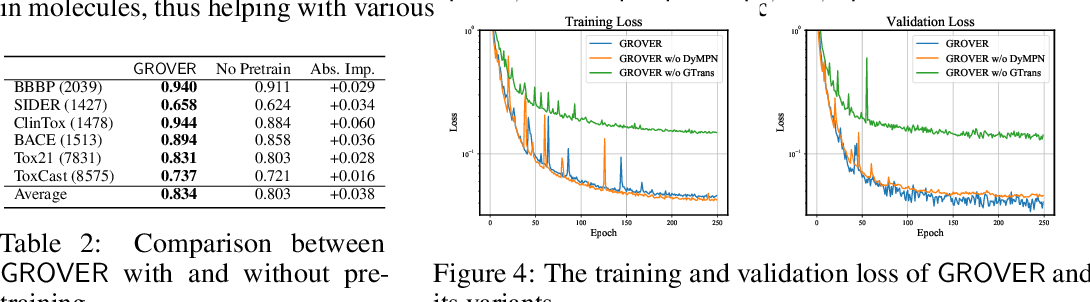 Figure 4 for GROVER: Self-supervised Message Passing Transformer on Large-scale Molecular Data