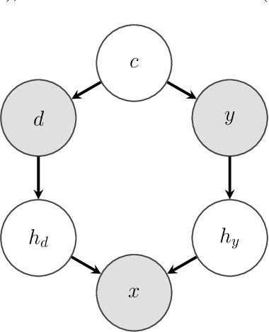 Figure 1 for Designing Data Augmentation for Simulating Interventions