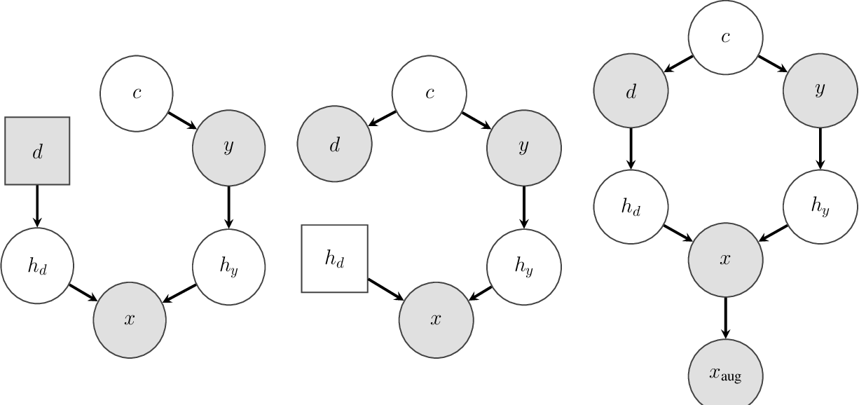 Figure 3 for Designing Data Augmentation for Simulating Interventions