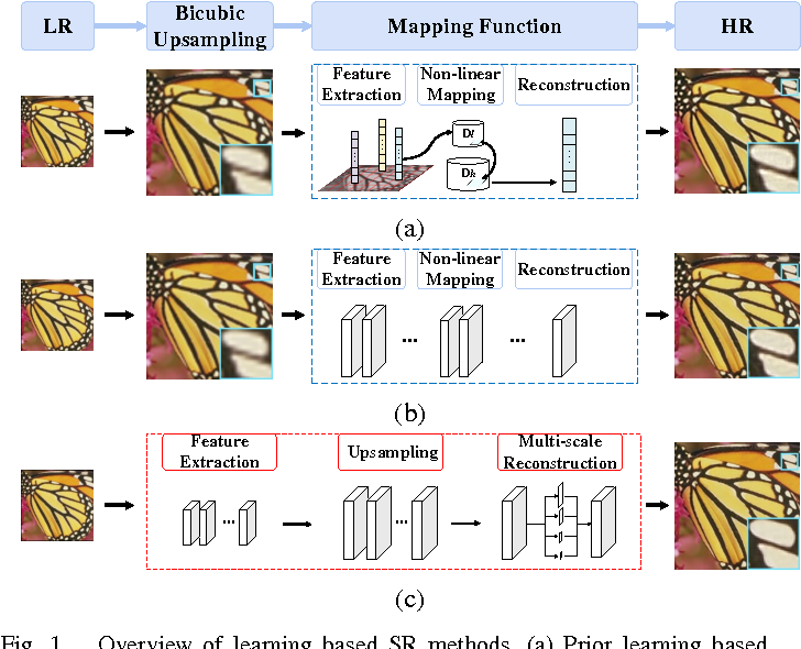 Figure 1 for End-to-End Image Super-Resolution via Deep and Shallow Convolutional Networks