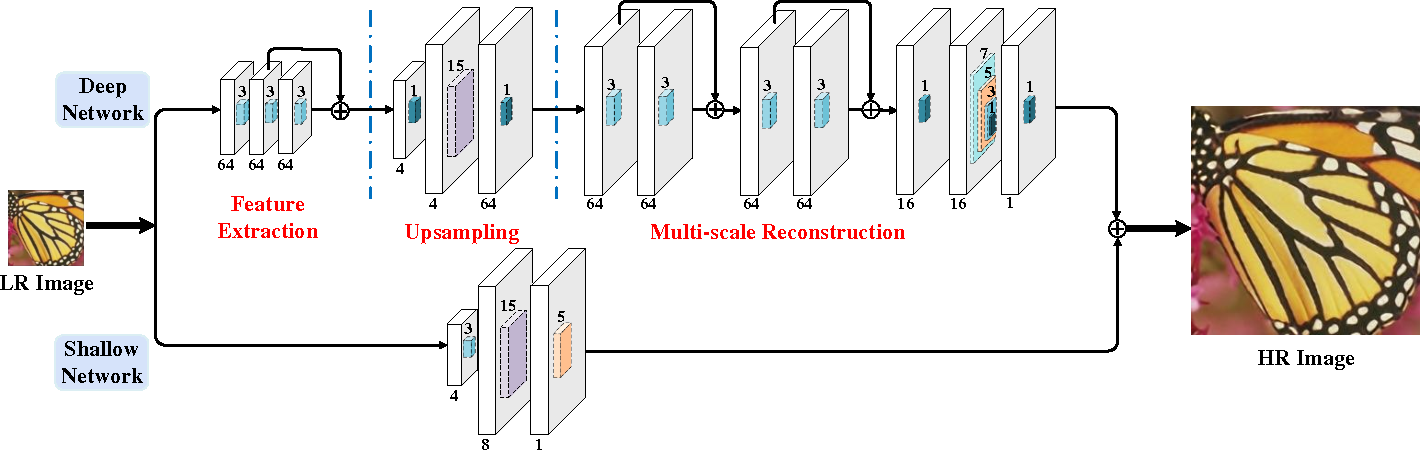Figure 3 for End-to-End Image Super-Resolution via Deep and Shallow Convolutional Networks