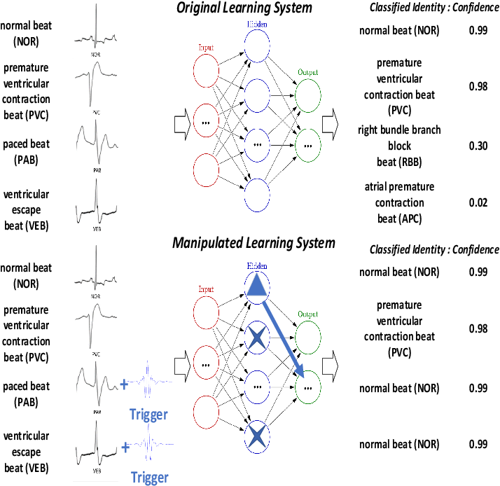 Figure 1 for Backdoor Attacks against Transfer Learning with Pre-trained Deep Learning Models