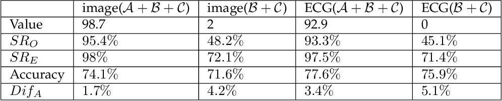 Figure 3 for Backdoor Attacks against Transfer Learning with Pre-trained Deep Learning Models