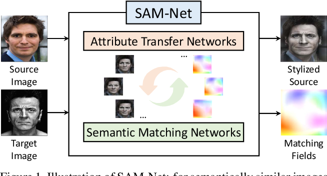 Figure 1 for Semantic Attribute Matching Networks