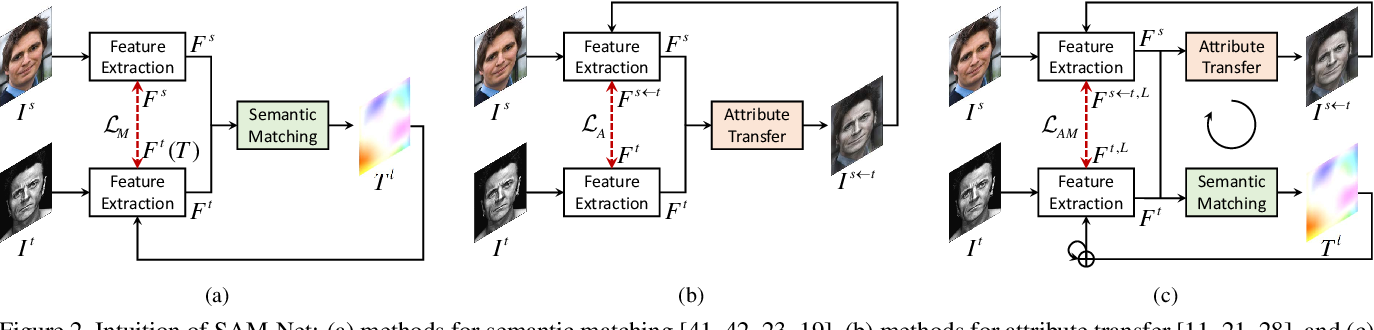 Figure 3 for Semantic Attribute Matching Networks