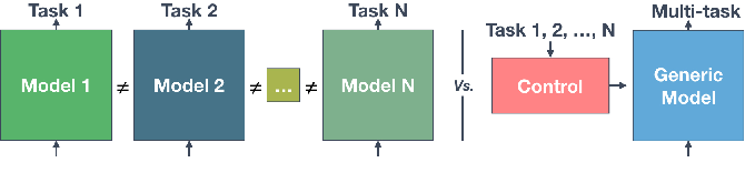 Figure 1 for Conditioned-U-Net: Introducing a Control Mechanism in the U-Net for Multiple Source Separations