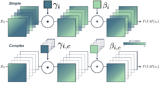 Figure 2 for Conditioned-U-Net: Introducing a Control Mechanism in the U-Net for Multiple Source Separations