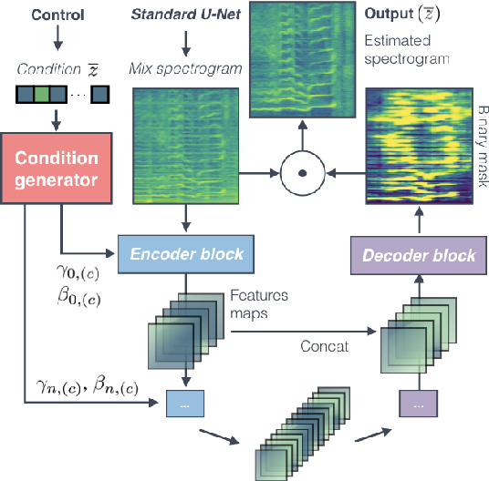 Figure 4 for Conditioned-U-Net: Introducing a Control Mechanism in the U-Net for Multiple Source Separations