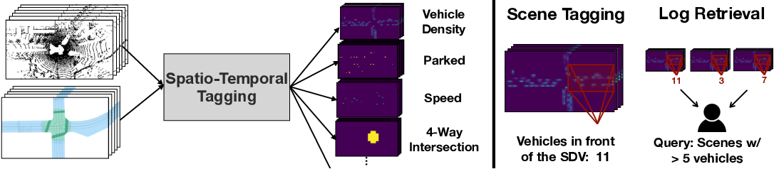 Figure 1 for Universal Embeddings for Spatio-Temporal Tagging of Self-Driving Logs
