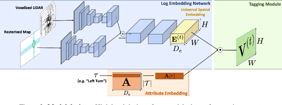 Figure 3 for Universal Embeddings for Spatio-Temporal Tagging of Self-Driving Logs