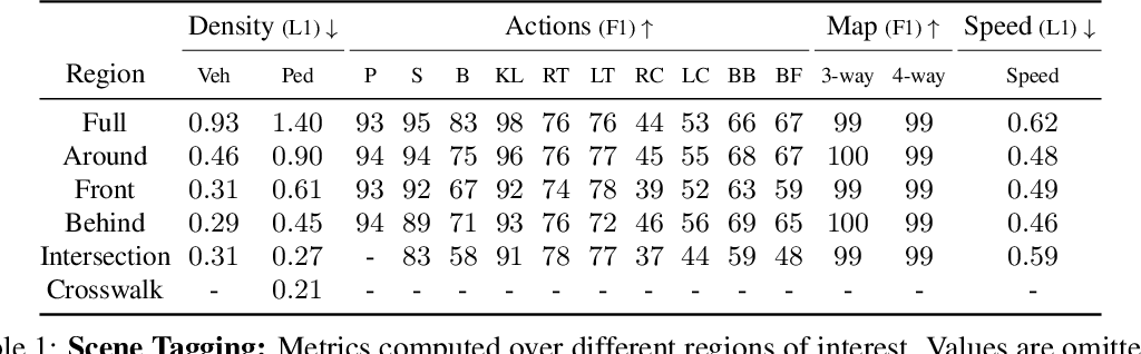 Figure 2 for Universal Embeddings for Spatio-Temporal Tagging of Self-Driving Logs