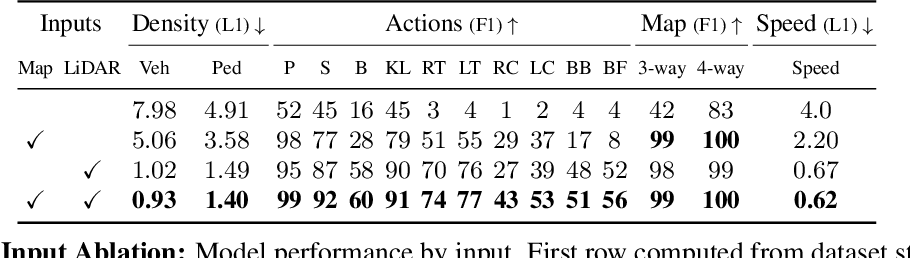 Figure 4 for Universal Embeddings for Spatio-Temporal Tagging of Self-Driving Logs