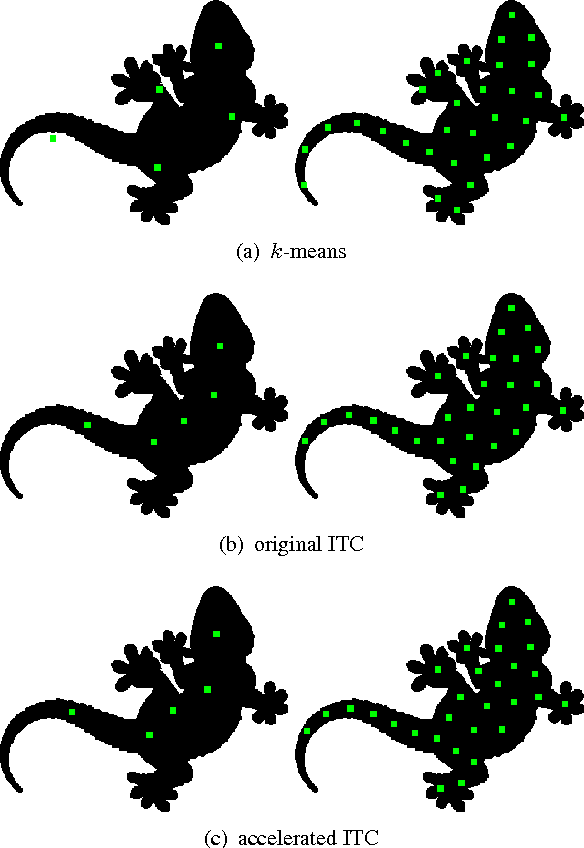 Figure 2 for Efficient Information Theoretic Clustering on Discrete Lattices