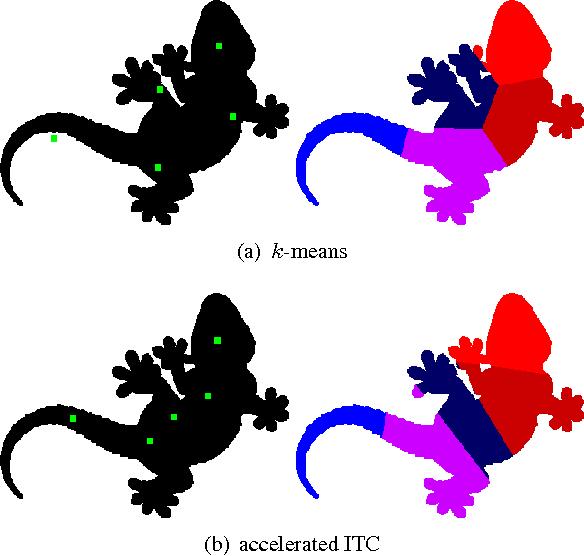 Figure 3 for Efficient Information Theoretic Clustering on Discrete Lattices