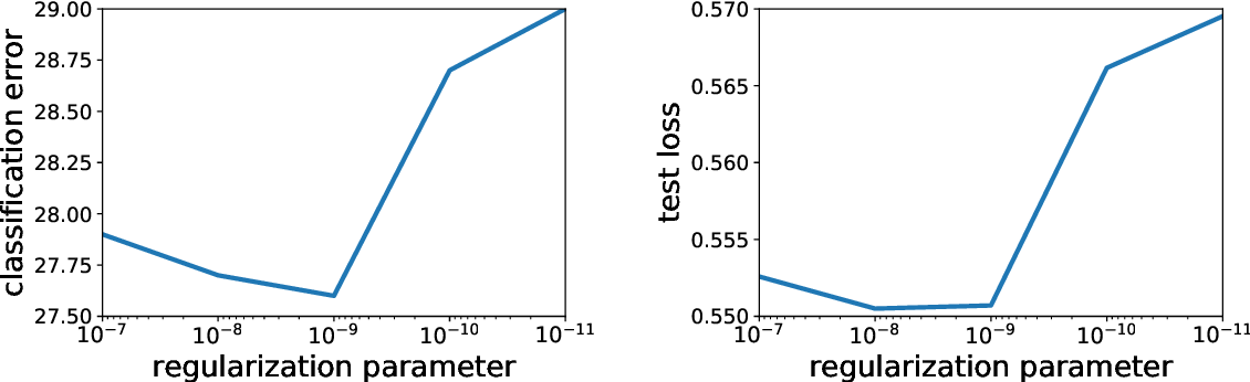 Figure 3 for Globally Convergent Newton Methods for Ill-conditioned Generalized Self-concordant Losses