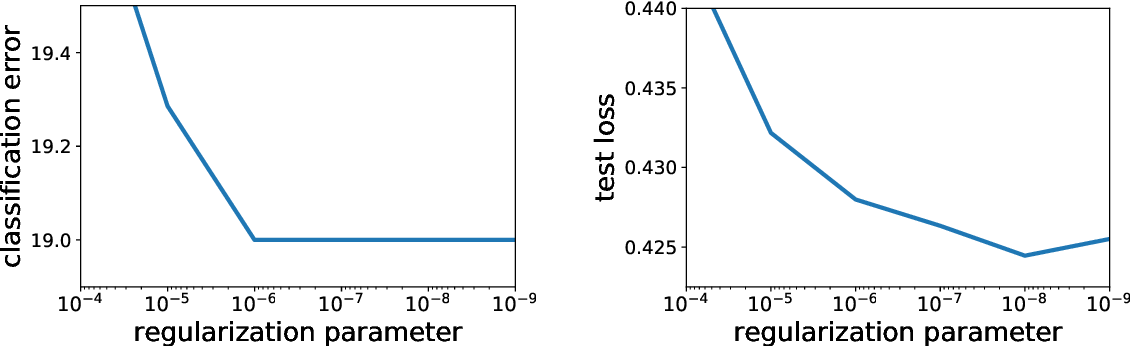 Figure 4 for Globally Convergent Newton Methods for Ill-conditioned Generalized Self-concordant Losses