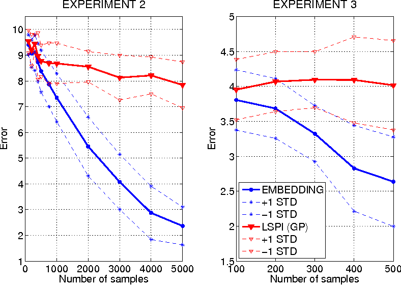 Figure 2 for Modeling transition dynamics in MDPs with RKHS embeddings of conditional distributions