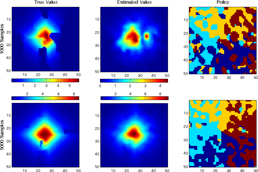 Figure 1 for Modeling transition dynamics in MDPs with RKHS embeddings of conditional distributions