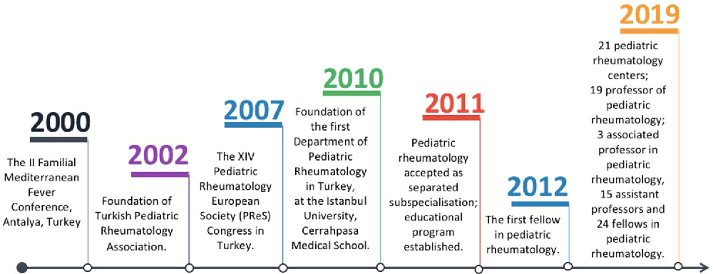 Figure 1 from Pediatric rheumatology in Turkey - Semantic Scholar
