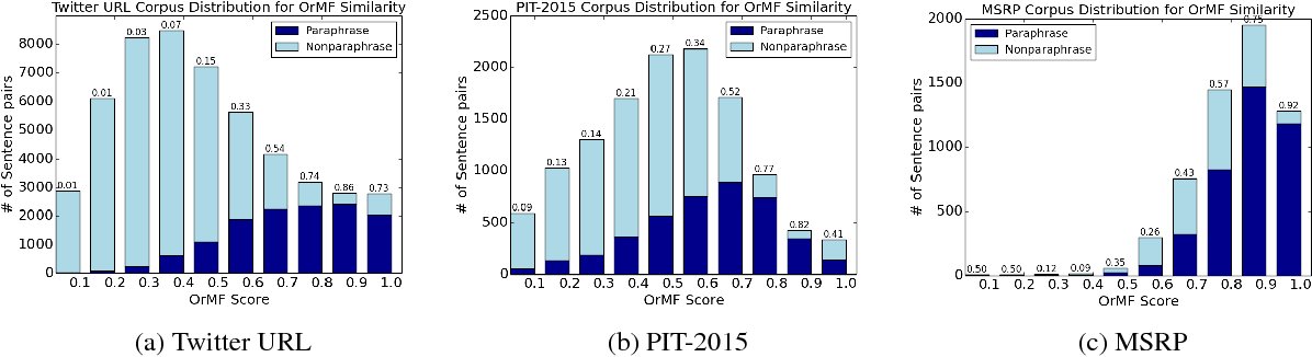 Figure 3 for A Continuously Growing Dataset of Sentential Paraphrases