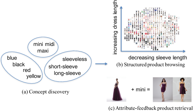 Figure 1 for Automatic Spatially-aware Fashion Concept Discovery