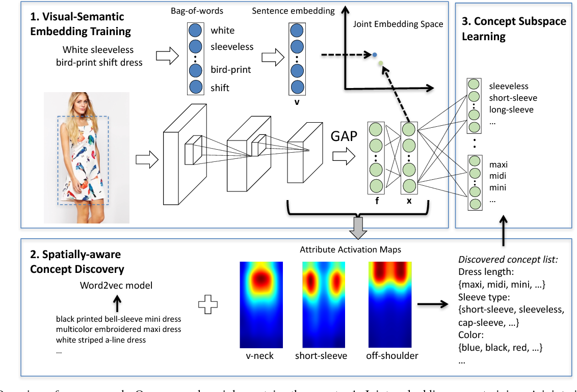 Figure 2 for Automatic Spatially-aware Fashion Concept Discovery