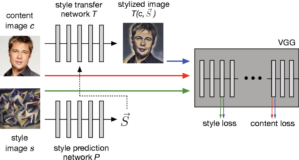 Figure 4 for Exploring the structure of a real-time, arbitrary neural artistic stylization network
