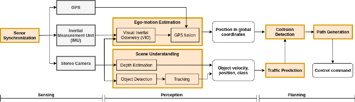 Figure 2 for A Survey of FPGA-Based Robotic Computing