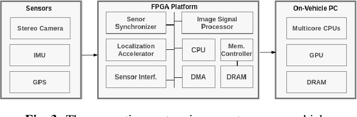 Figure 3 for A Survey of FPGA-Based Robotic Computing